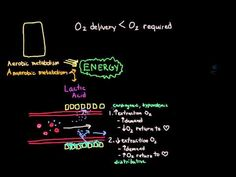 (2) Shock - oxygen delivery and metabolism   Shock   Khan Academy All Khan Academy content is available for free at www.khanacademy.org