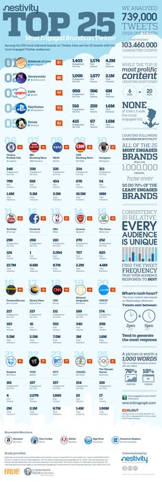 Social media startup Nestivity released a list of the top 25 most engaged brands on Twitter Thursday. Read more at: http://mashable.com/2013/04/25/nestivity-engaged-brands/
