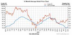 2012 Average Gasoline Retail Prices