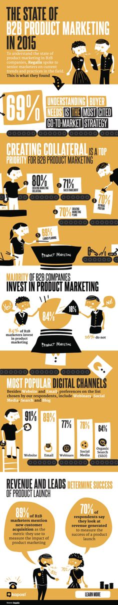 The State of B2B Product Marketing #infographic #B2B #Business