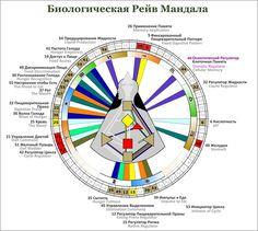 Spiritual Psychology, Human Design System, H Design, Mood, Learning, Life, Geometry, Magic, Space