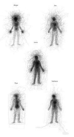 250 men and women were asked to draw what these emotions felt like in their bodies. These are the combined results.