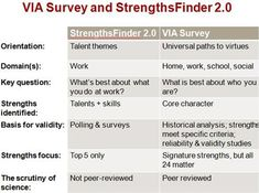 Comparison of tools for Discovering your Strengths and Values: The VIA Survey (VIA Institute on Character) and the StrengthsFinder tool (Gallup Organization,) the two dominant strengths assessment instruments in the field. Positive Traits, Positive Psychology, Psychology Today, Career Survey, Gallup Strengths Finder, Self Advocacy, Career Search, Career Counseling