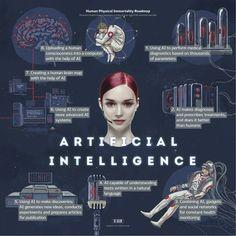 Roadmap to Immortality – Artificial Intelligence by Maria Konovalenko #artificialintelligence