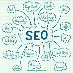 #SEOServices in India are provided by highly #SEO Professionals. Your website is need good service. #SEOservice will take your website to the top of the search engine rankings.