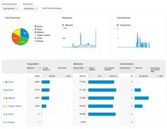 Google Analytics is a valuable ally in the ecommerce battle for consumer dollars. The insights it provides contains a wealth of information about your site, your visitors and where they came from. All this information can be used to find new customers and increase conversions. In this post we will look at exactly how to set up Google Analytics for your store, the basic reports you should be checking and a few other goodies to help supercharge your knowledge and drive sales.