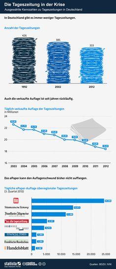 Die Grafik zeigt ausgewählte Kennzahlen zu Tageszeitungen in Deutschland. #statista #infografik