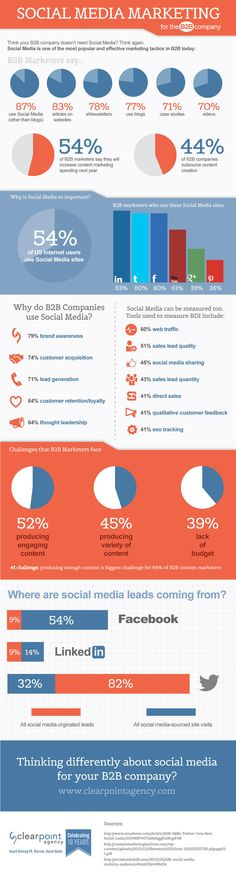 Social Media Marketing for the B2B company