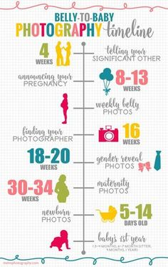 Belly to Baby Photography Timeline; Belly to Baby Photography Timeline; Belly to Baby Photography Timeline; Belly to Baby Photography Timeline; Pregnancy Chart, First Pregnancy, Pregnancy Photos, Pregnancy Announcements, Pregnancy Tips, Pregnancy Nutrition, Healthy Pregnancy Diet, Pregnancy Announcement To Parents, Pregnancy Memes