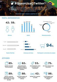 Twitter divulga infográfico com perfil do usuário brasileiro