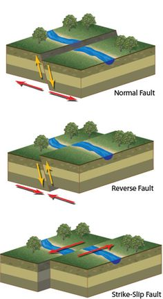 Different types of faults that when slips occur cause earthquakes