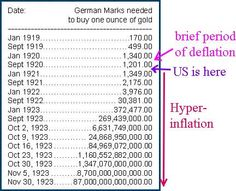 Hyperinflation chart in Weimar Germany back 1920s.  With massive money printing in both side of Atlantic (Eurozone and US), also given that currency collapse due to reckless government spending happened many times in the past, will history repeat itself once again?