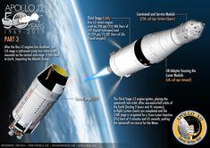 Apollo 11 & Apollo 12 moon landing infographic poster on Behance Rock Identification, Apollo 11 Moon Landing, Apollo Space Program, Apollo 13, Apollo Missions, Space Travel, Space Crafts, Poster On, Nasa