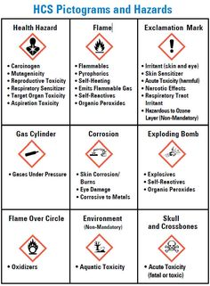 New OSHA Hazard Communication Regs [What Employers Need to Know] Health And Safety Poster, Safety Posters, Environment Health And Safety, Hazard Communication, Meeting Agenda Template, Ozone Layer, Teaching Plan, Program Management, Workplace Safety
