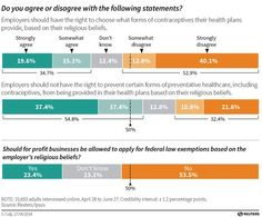 Most Americans Want Hobby Lobby To Lose Its Supreme Court Case Supreme Court Cases, Right To Choose, Public Opinion, Hobby Lobby, Health Care, Politics, How To Plan, Gender, Political Books
