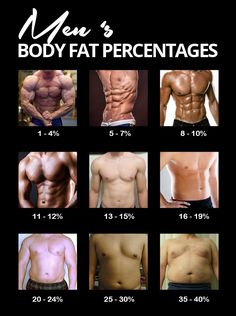 #BodyFatPercentages Images of different men's body fat percentages.   http://1-weightloss.com/body-fat-dietary-overview/