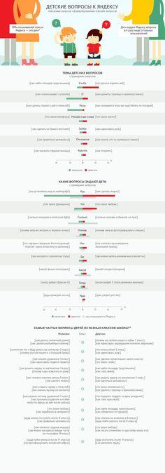 10% пользователь #яндекс – это дети. #дети задают #yandex вопросы в 4 раза чаще остальных пользователей. И вот вам #инфографика по данным поиска Яндекс за май 2014 года.
