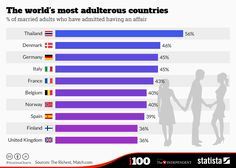 Infographic: The world's most adulterous countries | Statista