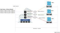 2-node vSAN - witness network design considerations Consideration, Remote, Posts, Blog, Design, Messages, Blogging, Pilot