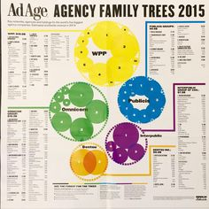 adage agency family trees 2015.  Poster to appear in AdAge May 4, 2015