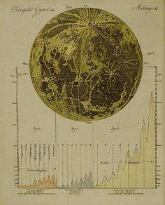 Bilderbuch für Kinder, Moon Map, 18th century