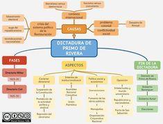 La dictadura de Primo de Rivera A Level Spanish, Contemporary History, School Items, Aqa, Social Studies, High School, The Past, Notes, Fantasy