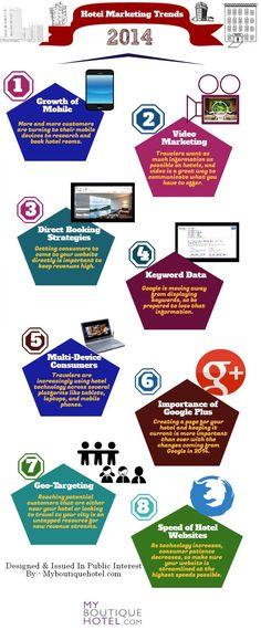 Tendencias de Marketing para hoteles en 2014.