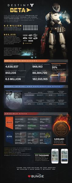 An Infographic Full Of Astounding Numbers From The Destiny Beta