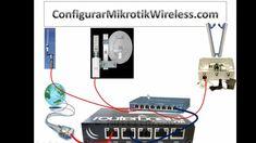 Comenzar tu Empresa de ISP y vender el servicio en tu Barrio, Pueblo o C...