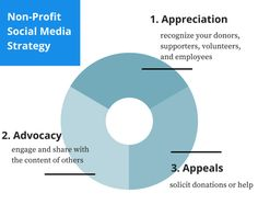 Non-ProfitSocial MediaStrategy 74% of non-profits use social media as a megaphone to announce events and share what they're up to, instead of seeking out conversation. Use this strategy instead.