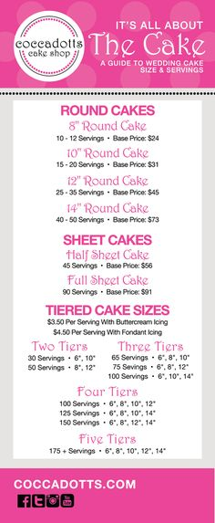 Cake Flavors & Pricing Coccadotts Cake Shop :: Custom Cake & Cupcake Bakery for… Kuchen Aromen & Preise Coccadotts Cake. Home Bakery Business, Baking Business, Cake Business, Business Tips, Cake Serving Guide, Cake Serving Chart, Cupcake Prices, Fondant Cake Prices, Cake Chart