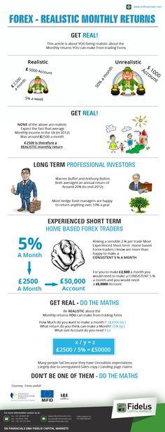 Realistic returns options trading
