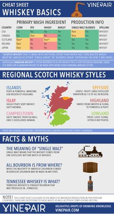 Our cheat sheet is your intro to the whiskey styles (and whisky!) of the US, Scotland, Ireland, Canada and Japan. Whiskey Drinks, Cigars And Whiskey, Scotch Whiskey, Cocktail Drinks, Alcoholic Drinks, Irish Whiskey, Whiskey Tour, Beverages, Whiskey Decanter