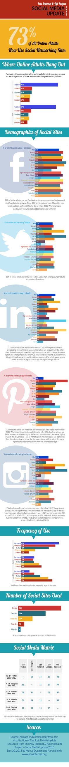 Where do your prospects hang out on social media? Infographic.