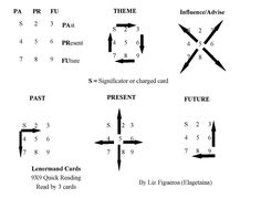 Six different ways you can read a three by three Lenormand card spread.