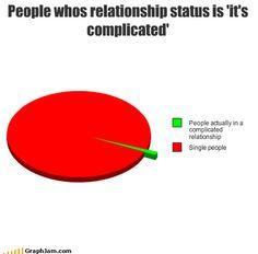 Facebook relationships : explained