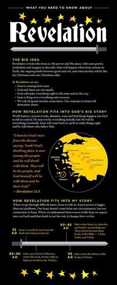 Bible Need To Know: Revelation | NewSpring Church bible studies bible study plans