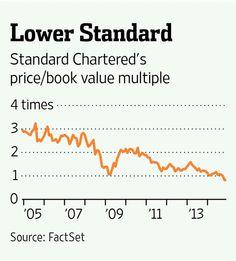How investors are betting against Standard Chartered http://on.wsj.com/1FHkrDV by @PaulJDavies