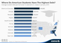 Infographic: Where Do American Students Have The Highest Debt? | Statista