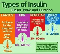 Types Of Insulin & its Utilities.