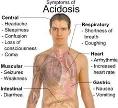 Diabetic Lactic Acidosis: Medical Significance, Clinical Presentations, Classifications And Treatment