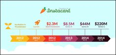 Instacart Funding timeline. Check out how Instacart grew into a multi billion dollar company.