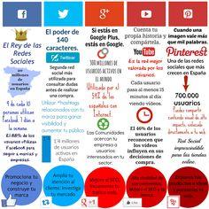 ¿Por qué deberías estar en redes sociales? #socialmedia #redessociales #facebook #pinterest #googleplus #youtube #pinterest http://posicionamientoweb-seo.net/social-media/