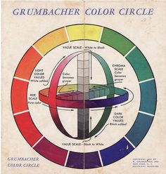Color circle from a vintage paperback book about art techniques published by Grumbacher, a respected manufacturer of artist supplies.  I learned to paint oils with Grumbacher paints.