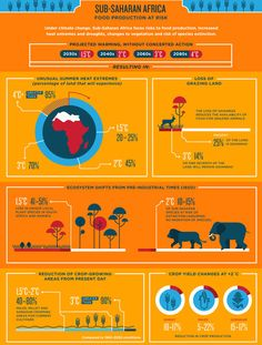 How Climate Change Will Affect The World's Poorest, In One Eye-Opening Graphic | Co.Exist: World changing ideas and innovation