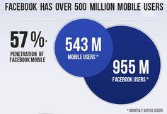 57 % aller Facebook Nutzer (543 Mio.) rufen Facebook mittlerweile mit ihren Smartphones und Tablets auf. #mobile #facebook #usage