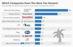 #taxhavens - Multinational companies based in the United States are able to avoid paying an estimated $100 billion in federal income tax every year through the use of tax havens. A recent report from the Institute on Taxation and Economic Policy has found that 366 of America's largest 500 companies maintain 9,755 tax haven subsidiaries holding over $2.6 trillion in accumulated profits. Despite only having three tax haven subsidiaries in Ireland, Apple stashes the most cash off shore by far…