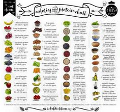 Calories and protein chart calorie counting chart, food calorie chart, mcdonalds calorie chart, Diet Recipes, Healthy Recipes, Healthy Foods, Healthy Protein Snacks, Healthy Snacks To Buy, Healthy Carbs, Bariatric Recipes, Keto Snacks, Healthy Hair