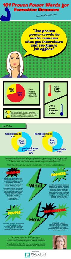 Resume infographic : 101 Proven Power Words for Executive Resumes INFOGRAPHIC www. Job Resume, Resume Tips, Resume Ideas, Career Search, Job Search, Resume Power Words, Career Inspiration, Career Ideas, Career Advice