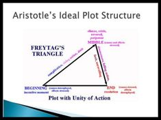 Freytag's Triangle, developed by the German dramatist Gustav Freytag who studied Aristotle's Poetics. Essay Writing Skills, Writing Tips, Writing Prompts, Cool Writing, Creative Writing, Greek Plays, English Posters, Student Portal, Achilles